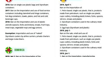 Infographic-Plastic and Styrofoam Ban in the Caribbean - Redcot