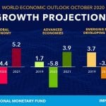 IMF Predicts 4.4% Decline in Growth; Sub-Saharan Africa To Fall by 3%